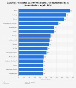 Statistik von Personalauf- und -abbau zwischen 2005 und 2015