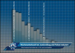 Wechselschichtdienst in Schleswig-Holstein wird entlastet: Wochenarbeitszeit bei Justizvollzug und Polizei reduziert