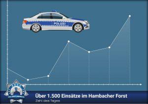Zahl des Tages: Über 1.500 Einsätze im Hambacher Forst