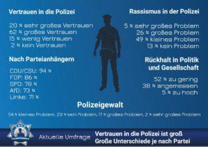 Aktuelle Umfrage: Vertrauen in die Polizei ist groß - Große Unterschiede je nach Partei