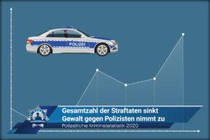Polizeiliche Kriminalstatistik 2020: Gesamtzahl der Straftaten sinkt - Gewalt gegen Polizisten nimmt zu
